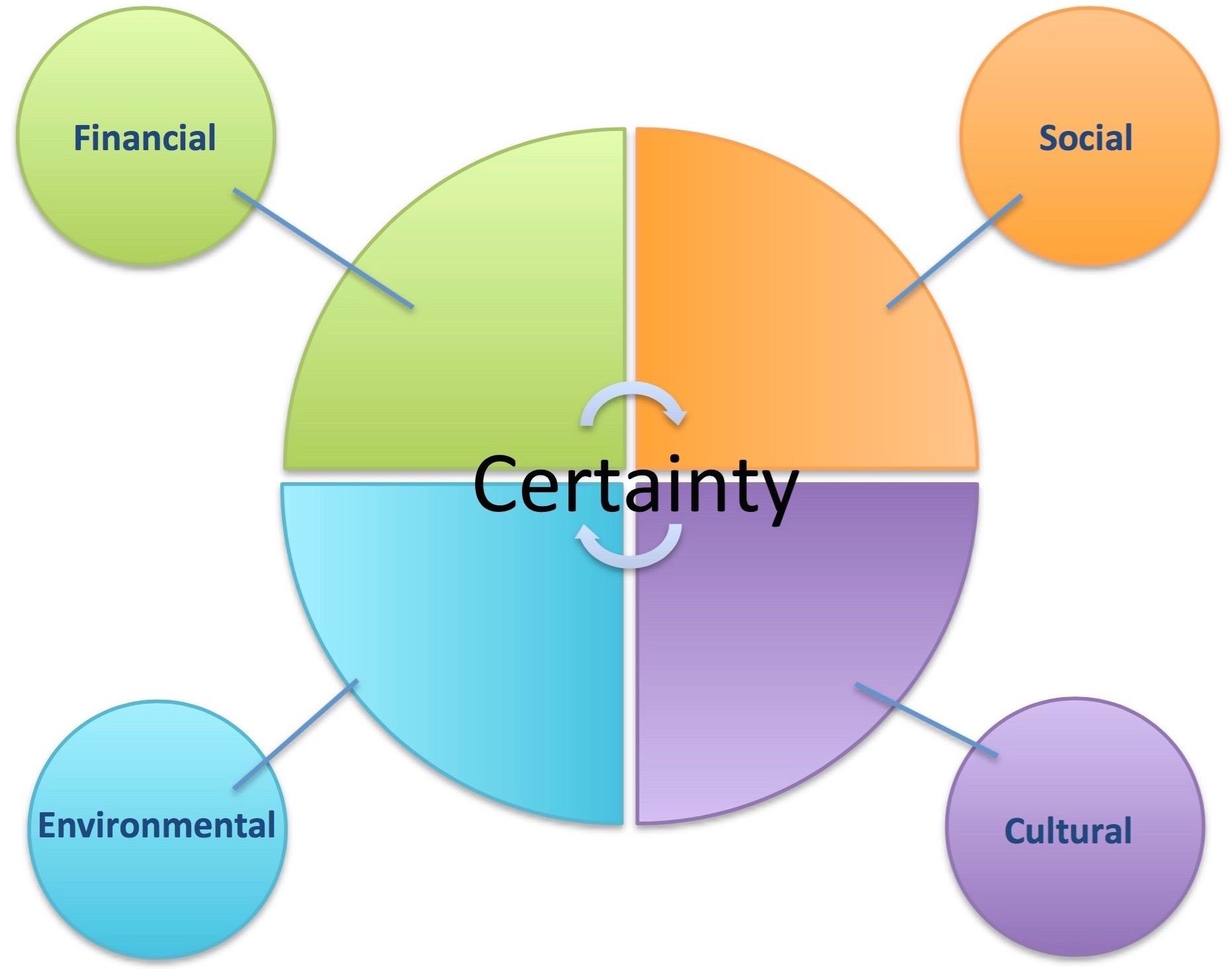 NWRM Pillars of Certainty