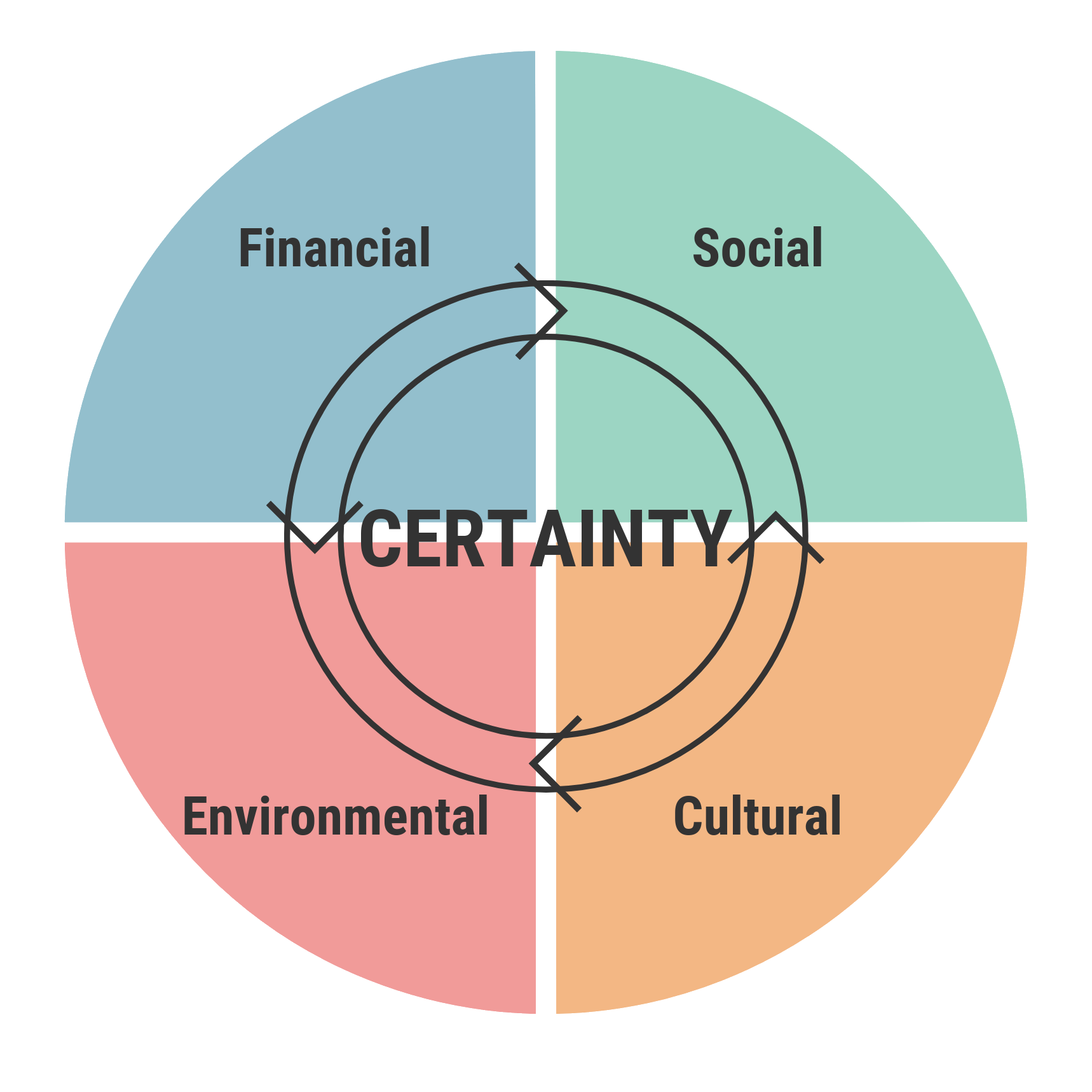 Project certainty requires financial, social, cultural and environmental plans